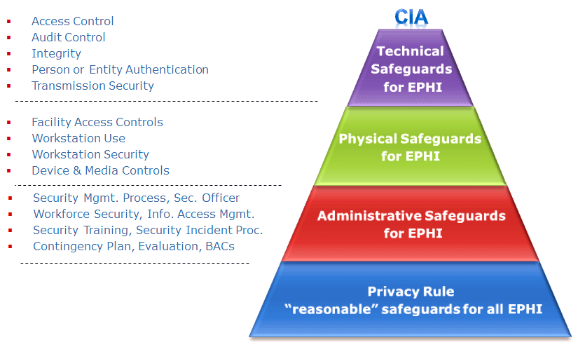 Hipaa security rule hipaa academy beyond hipaa hitech for Hipaa hitech policy templates
