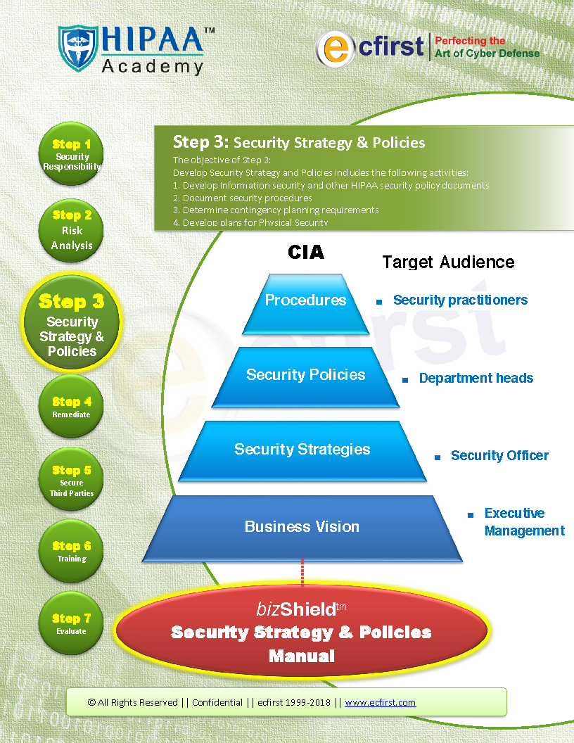 Security policies customization hipaa academybeyond hipaa category of policies pronofoot35fo Image collections